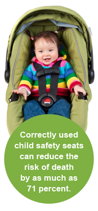 Correctly used child safety seats can reduce the risk of death by as much as 71 percent.